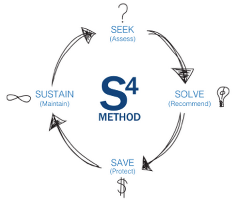 Preting Consulting's Trademarked S4 Method